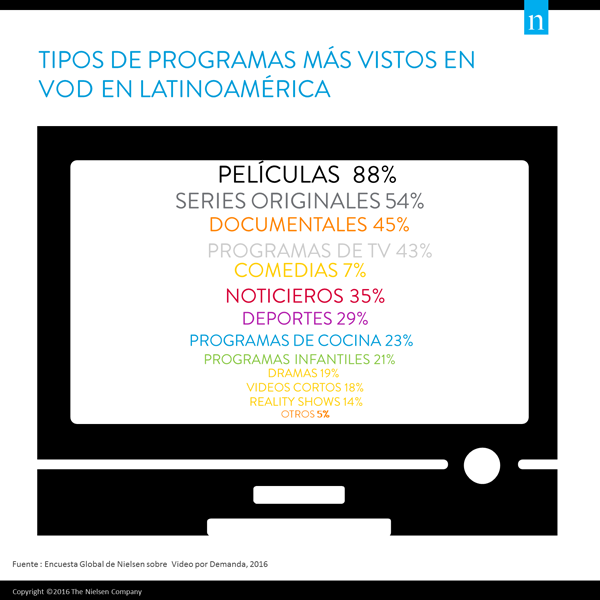 Boletin_VideoOnDemand_Latam