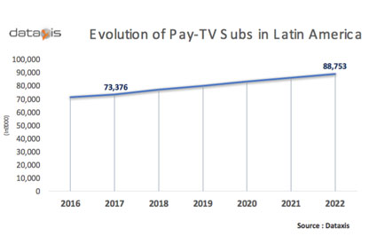 Dataxis_Pay-TV-LATAM-2022