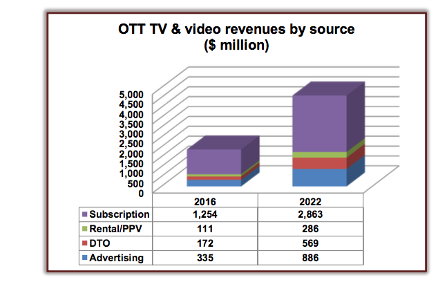 Digital-TV-Research-OTT-LatAm