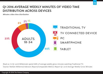 millennial-media-1