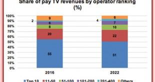 PayTV-Revenues