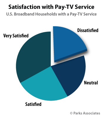 Chart-PA_Satisfaction-Pay-TV-Service_350x400