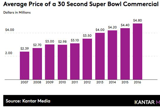 Kantar-SuperBowl